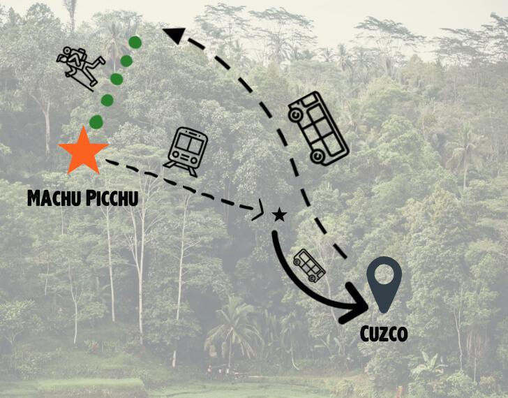 machu picchu wycieczka mapa